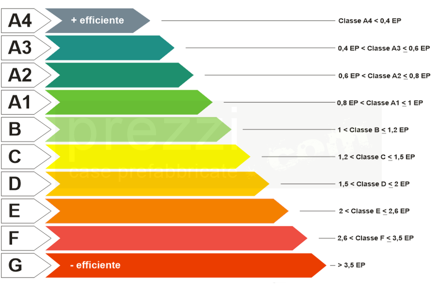 Classi Energetiche Edifici : Case prefabbricate legno antisismiche in classe a xlam